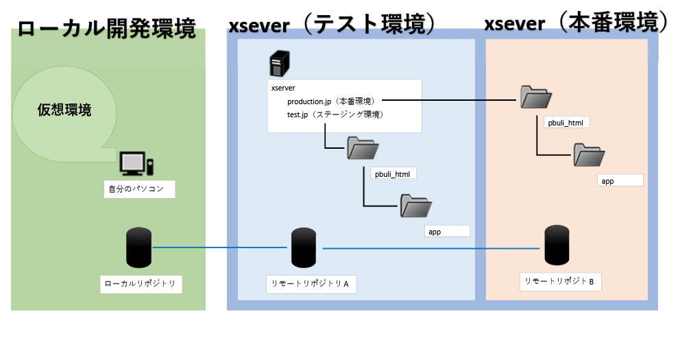 xsesrver インフラ構築